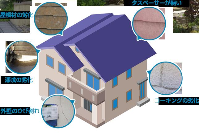 屋根材の劣化・タスペーサーが無い・漆喰の劣化・コーキングの劣化・外壁のひび割れ